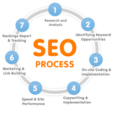 seo how to